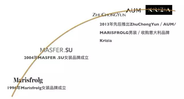 玛丝菲尔集团成功上线巨益全渠道订单中台